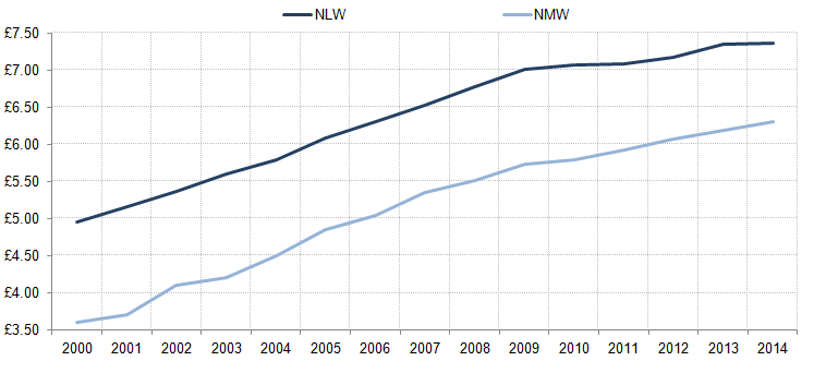 Figure 14: The National Minimum Wage (NMW) and a counterfactual National Living Wage (NLW), April 2000 to April 2014
