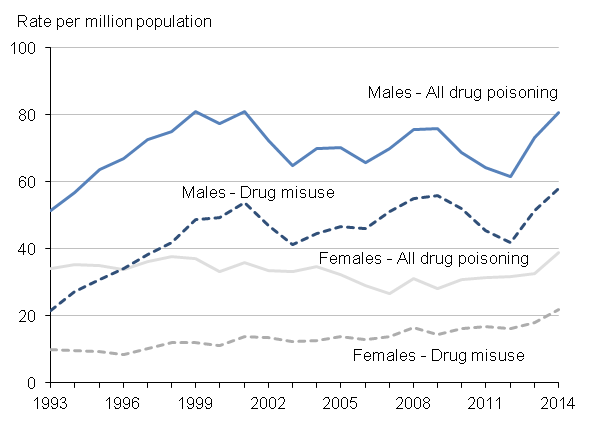 Figure 3: Age-standardised mortality rates for deaths related to drug poisoning and drug misuse, by sex, deaths registered in 1993 to 2014
