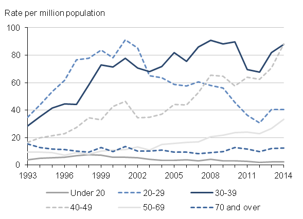 Figure 6: Age-specific mortality rates for deaths related to drug misuse, deaths registered in 1993 to 2014