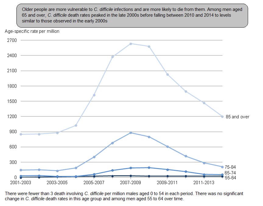 Figure 2: Mortality rates for male deaths where Clostridium difficile was mentioned on the death certificate, by age