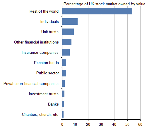 Figure 1: Beneficial ownership of quoted shares in UK domiciled companies