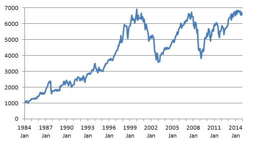 Figure 2: FTSE 100 share index, 1984 to 2014