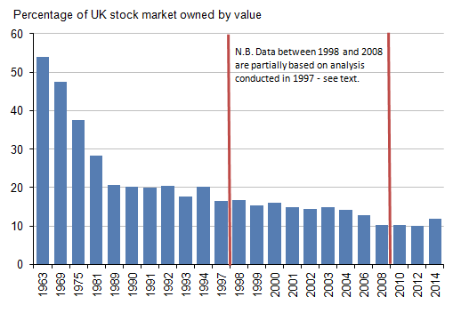 Figure 4: Individuals' shareholdings