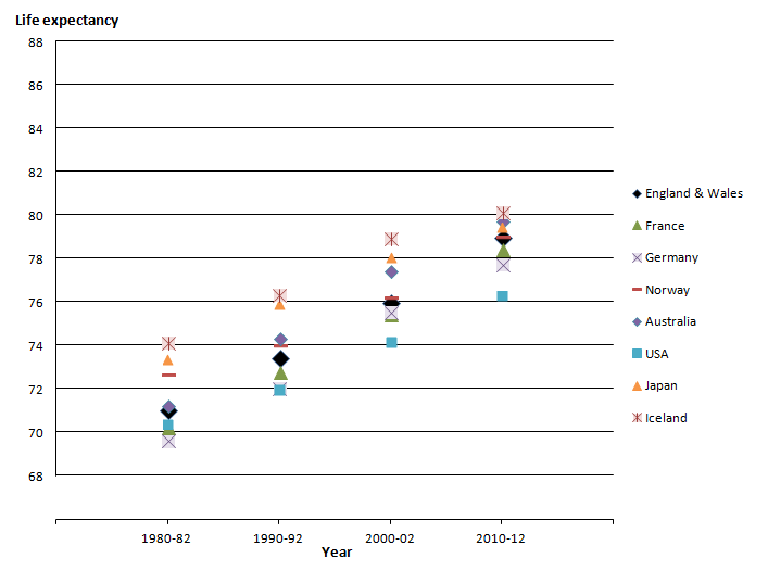 Figure 2: Life expectancy at birth (years) for selected countries, per decade, 1980-82 to 2010-12