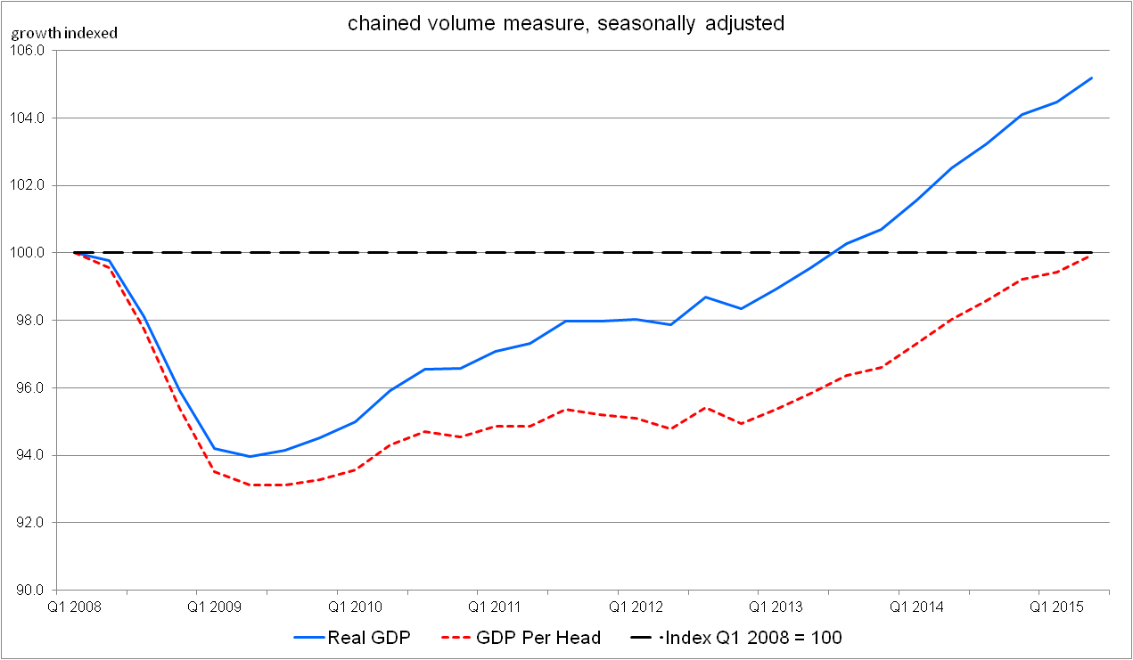 Figure 14: Quarterly growth of GDP and GDP per head for the UK