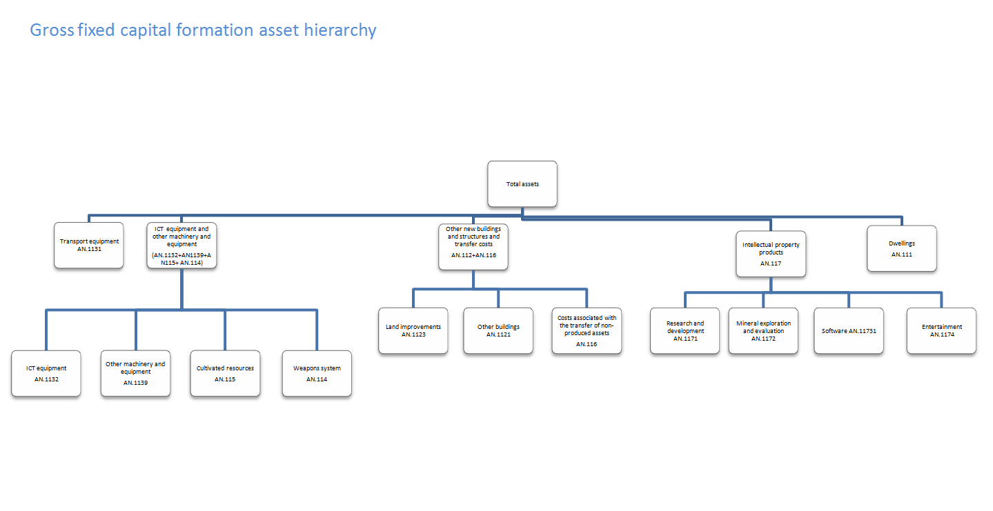 Gross fixed capital formation asset hierarchy