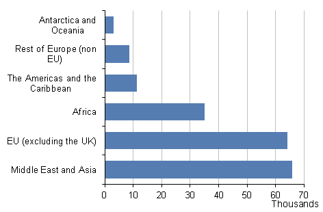 Figure 3: Number of live births to mothers born outside the UK, by country group, 2014