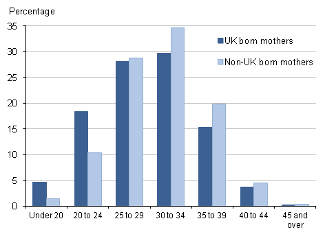 Figure 4: Percentage of live births by age of mother, UK and non-UK born mothers, 2014