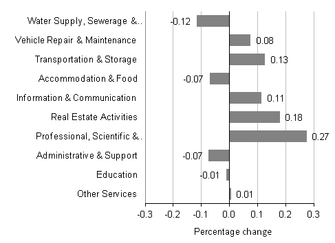 Figure B: Contribution to Services Producer Price Index annual growth rate (0.5%)
