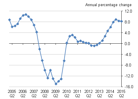 Figure C: Service Producer Price Index for Estate Agent Activities