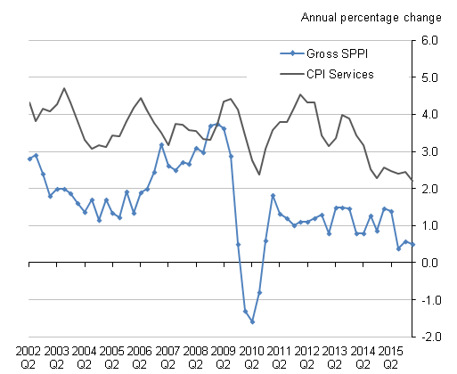 "Figure I: Comparison of Services Producer Price Index and ""All Services"" Consumer Prices Index aggregate"