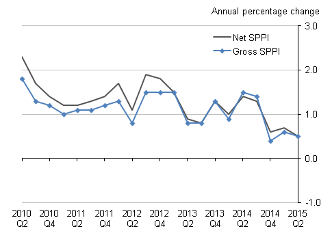 Figure K: Aggregate Services Producer Price Index (net and gross sectors)