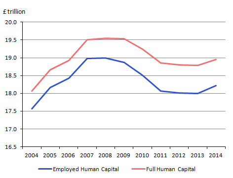 Figure 1: Employed and full human capital