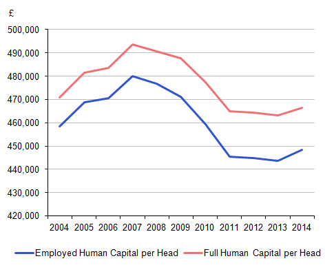 Figure 2: Employed and full human capital per head (working age population), 2004 to 2014