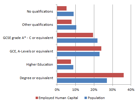 Figure 3: Employed human capital by highest qualification, 2014