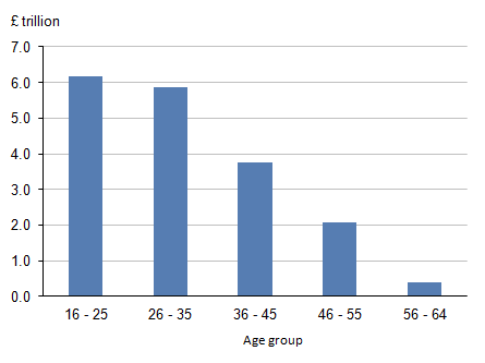 Figure 4: Employed human capital by age group, 2014