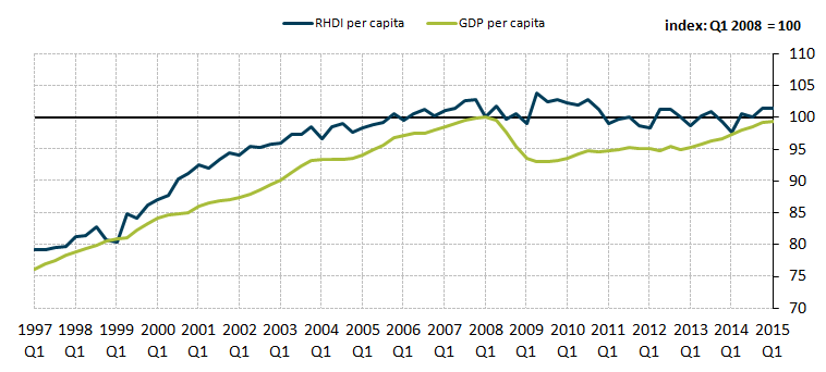 Figure 1: Comparison of real household disposable income per capita and GDP per capita growth, seasonally adjusted