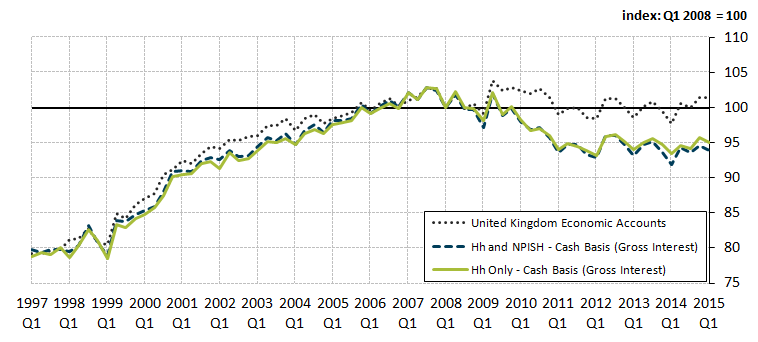 Figure 3: Comparison of various measures of real household disposable income (RHDI) per capita, gross interest basis, seasonally adjusted