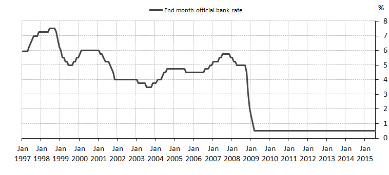 Figure 6: The Bank of England end-month official bank rate