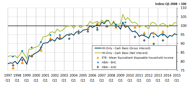Figure 9: Comparisons of growth in Cash real household disposable income (RHDI) per capita compared with growth in various social survey sources [1] on disposable income