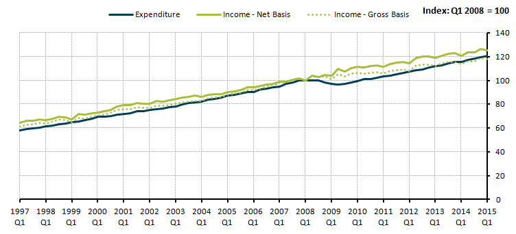 Figure 11: Gross disposable income on a gross and net interest basis and households' observed expenditure, index Quarter 1 (January to March) 2008=100