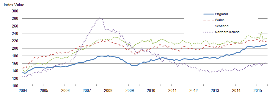 Figure 4: Mix-adjusted house price index by UK countries from January 2004 to June 2015