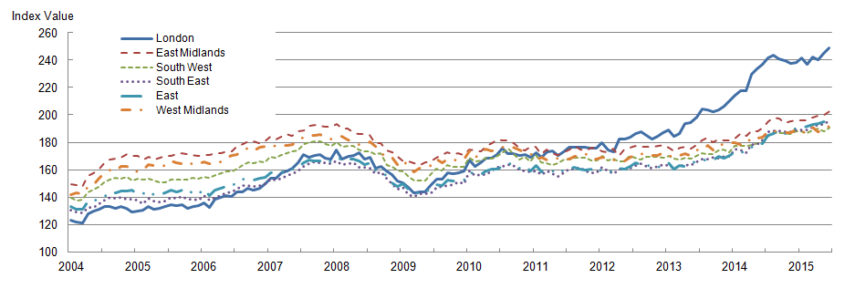 Figure 6: Mix-adjusted house price index by selected regions from January 2004 to June 2015