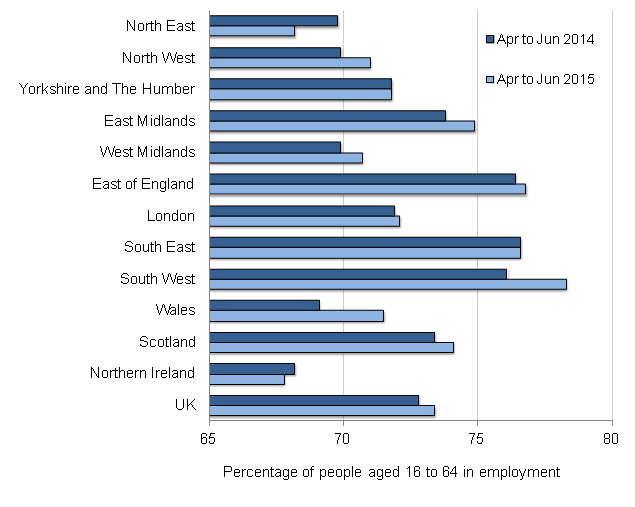 Figure 1: Employment rates by region and comparison year on year, seasonally adjusted, April to June 2014 and April to June 2015