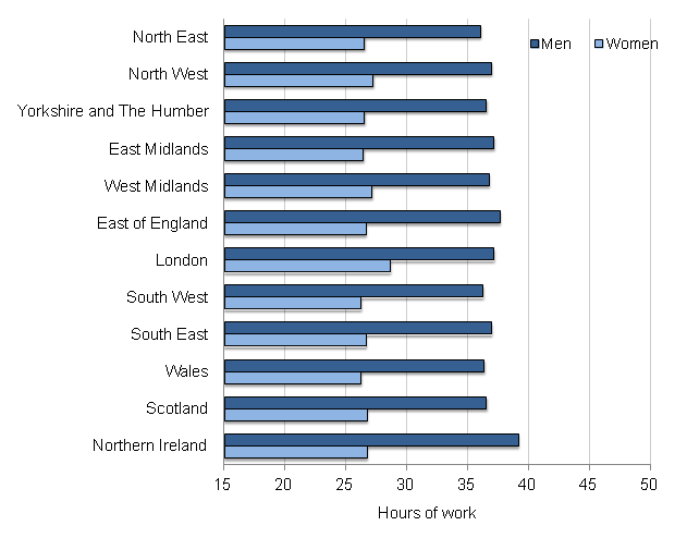 Figure 3: Average (mean) actual weekly hours of work, by region and by sex, April 2014 to March 2015