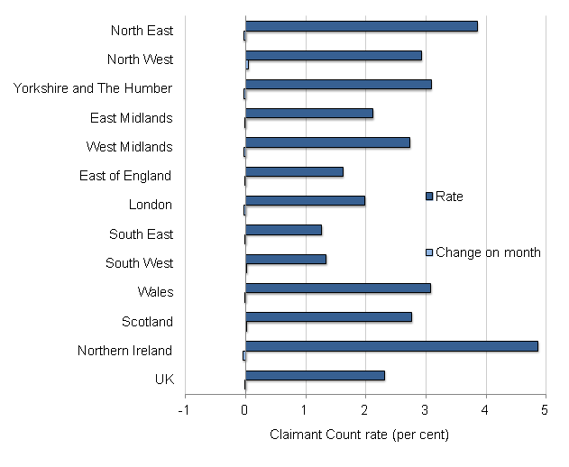 Figure 5: Claimant Count rates by region, seasonally adjusted, August 2015