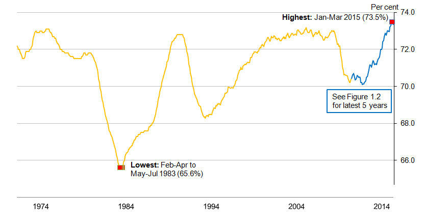Figure 1.1: UK Employment rate (aged 16 to 64), seasonally adjusted