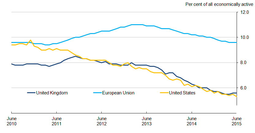 Figure 8.3: Unemployment rates for the United Kingdom, European Union and United States, seasonally adjusted