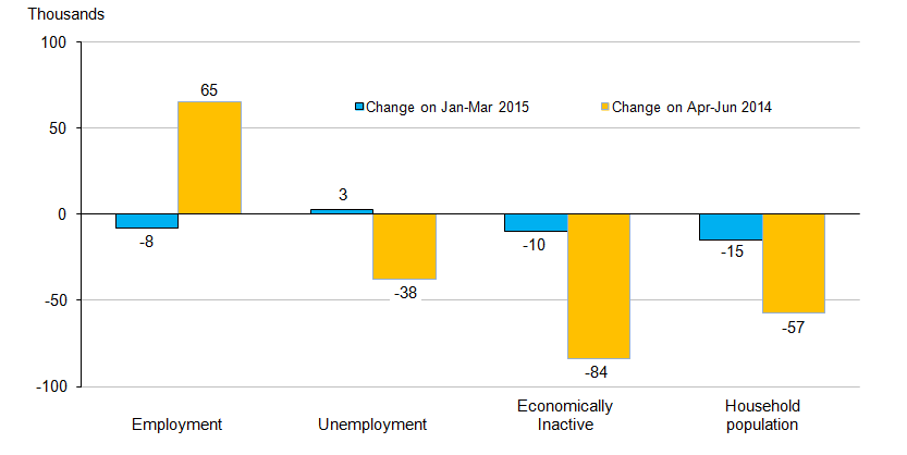 Figure 12.2: Changes in the number of young people (aged 16 to 24) in the UK labour market, seasonally adjusted
