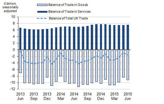 Figure 1: Balance of UK trade, June 2013 to June 2015