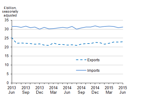Figure 3: Value of UK trade in goods excluding oil, June 2013 to June 2015