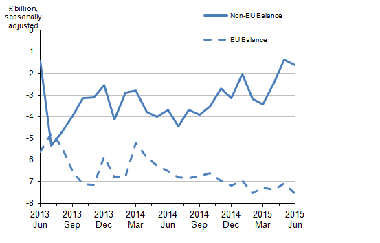 Figure 4: Balance of UK trade in goods - EU and non-EU countries, June 2013 to June 2015