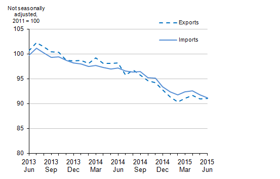 Figure 7: UK trade in goods export and import prices, June 2013 to June 2015