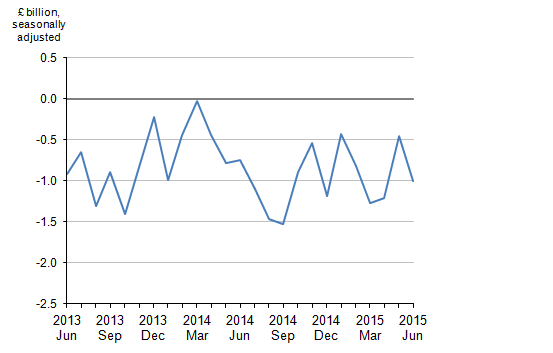 Figure 8: Balance of UK trade in oil, June 2013 to June 2015