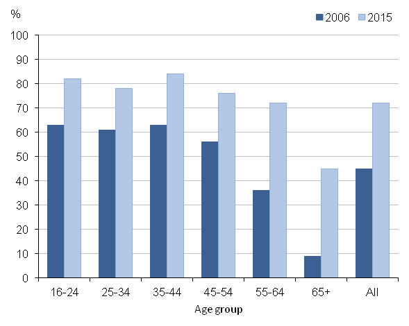 Figure 1: Daily computer use by age group, 2006 and 2015, Great Britain