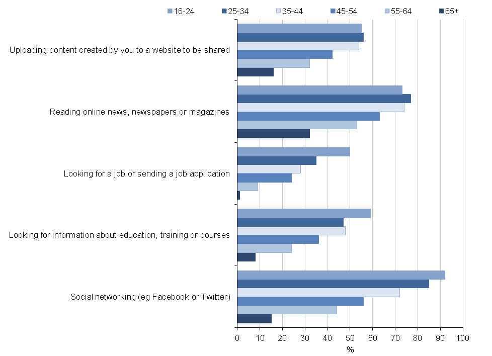 Figure 5: Internet activities by age group, 2015, Great Britain