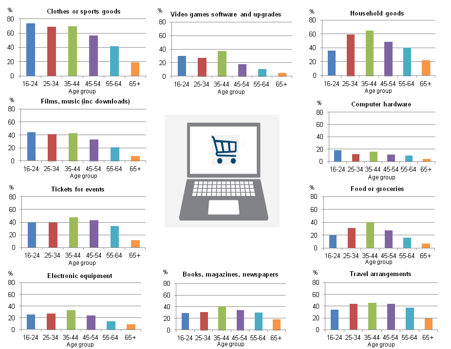Figure 6: Purchases made over the internet by age group, 2015, Great Britain