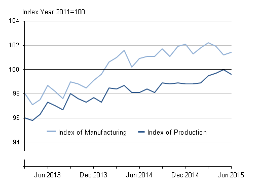 Figure 1: Seasonally adjusted production and manufacturing, Mar 2013 to June 2015, UK