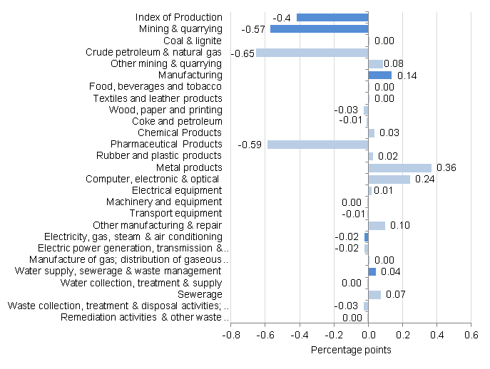 Figure 7: Contribution to production percentage growth, between May 2015 and June 2015, UK