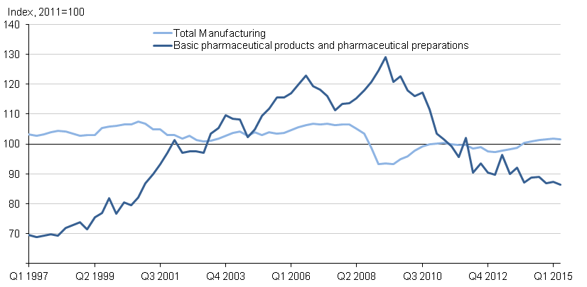 Figure 9: Quarterly manufacturing output of basic pharmaceutical products and pharmaceutical preparations, seasonally adjusted, Quarter 1 (Jan to Mar) 1997 to Quarter 2 (Apr to June) 2015, UK