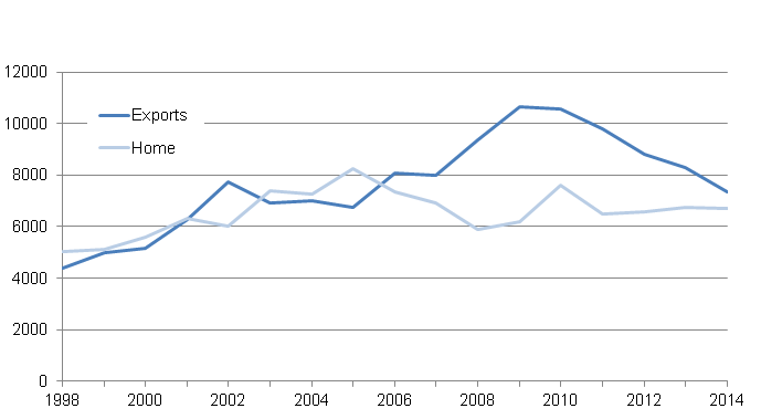 Figure 10: UK turnover and orders in manufacture of basic pharmaceutical products and pharmaceutical preparations, 1998 to 2014, £ Million