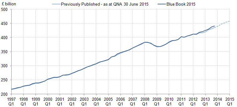 Figure 1: Current price GDP levels: Previously published compared with indicative Blue Book 2015, current price, seasonally adjusted
