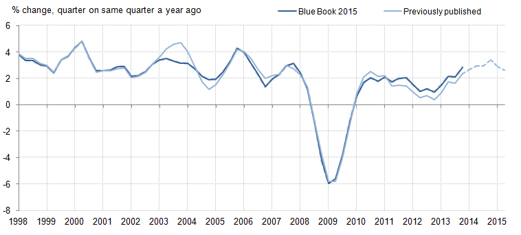 Figure 4: Real GDP quarter on same quarter a year ago growth rates, Previously published compared with indicative Blue Book 2015, chained volume measure, seasonally adjusted