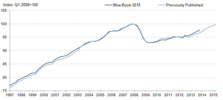 Figure 6: GDP per capita: Previously published compared with indicative Blue Book 2015: Q1 2008=100, chained volume measure, seasonally adjusted