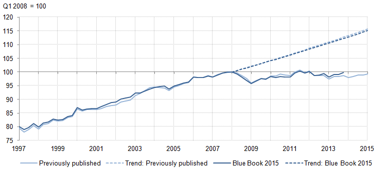 Figure 10: Output per hour relative to trend: Previously published compared with indicative Blue Book 2015, Q1 2008=100, chained volume measure, seasonally adjusted