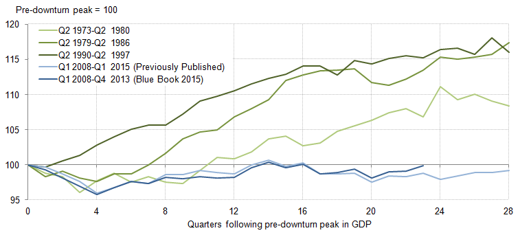 Figure 11: Comparison of output per hour following pre-downturn peaks: Previously published compared with indicative Blue Book 2015, chained volume measure, seasonally adjusted